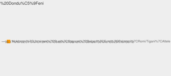 Nationalitati Satul Donduşeni